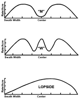 Figure 6. Unacceptable spread patterns.