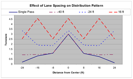 Figure 7. Lane spacing effects on uniformity and application rate.