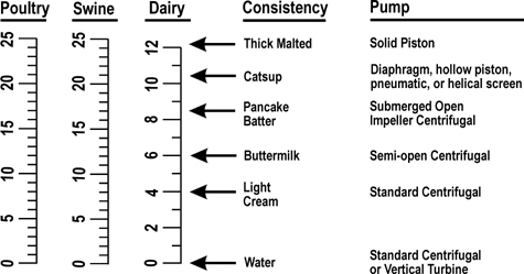 Solids Content and Pump Type Required