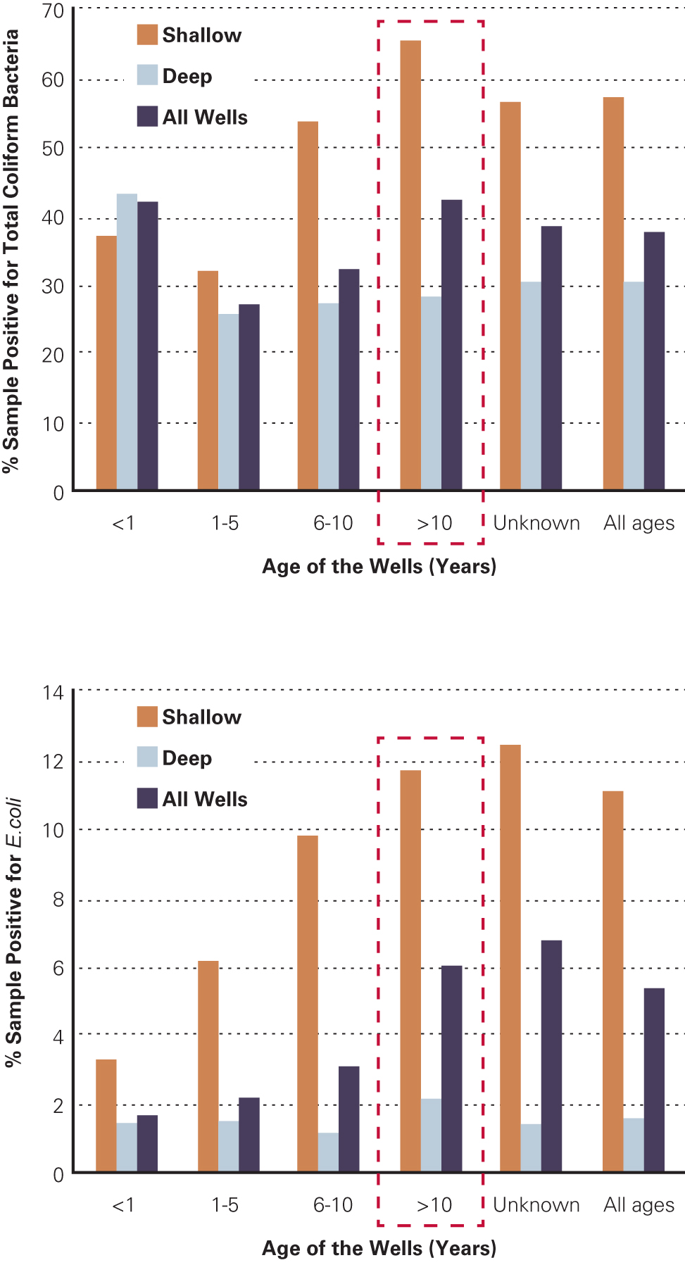 Figure 2: Total coliform and