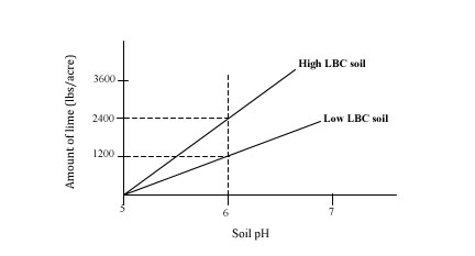 Soil pH in Calcium Chloride Graph
