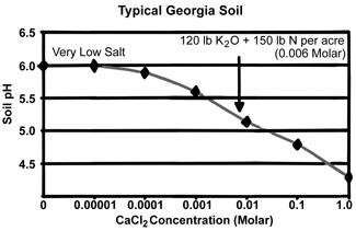 Soil Graph