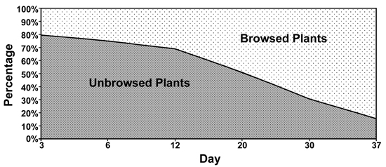 Figure 3. The mean percentage of soybean plants recorded within each browse-rating category during data collection (treatment sites) through Day 37. Data are composite values from several sites established and observed in the Georgia Piedmont during July-August, 2004.