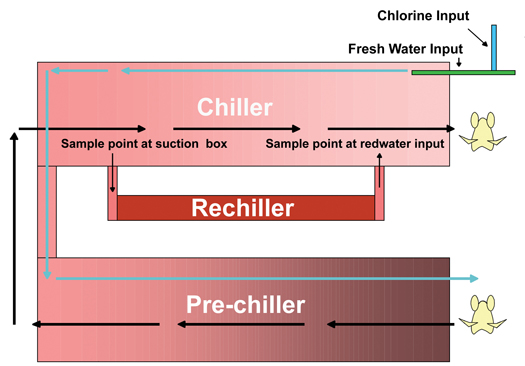 Figure 2. Chiller Redwater Recycling.