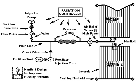 Figure 1. Typical components of a subsurface drip irrigation system.