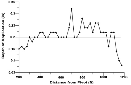 Figure 2. Plot of uniformity data with minor nozzle problems.