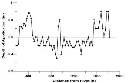 Figure 3. Plot of uniformity data with major nozzle problems.