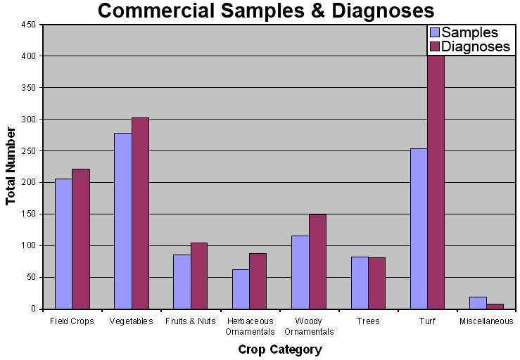 Commercial Samples & Diagnoses