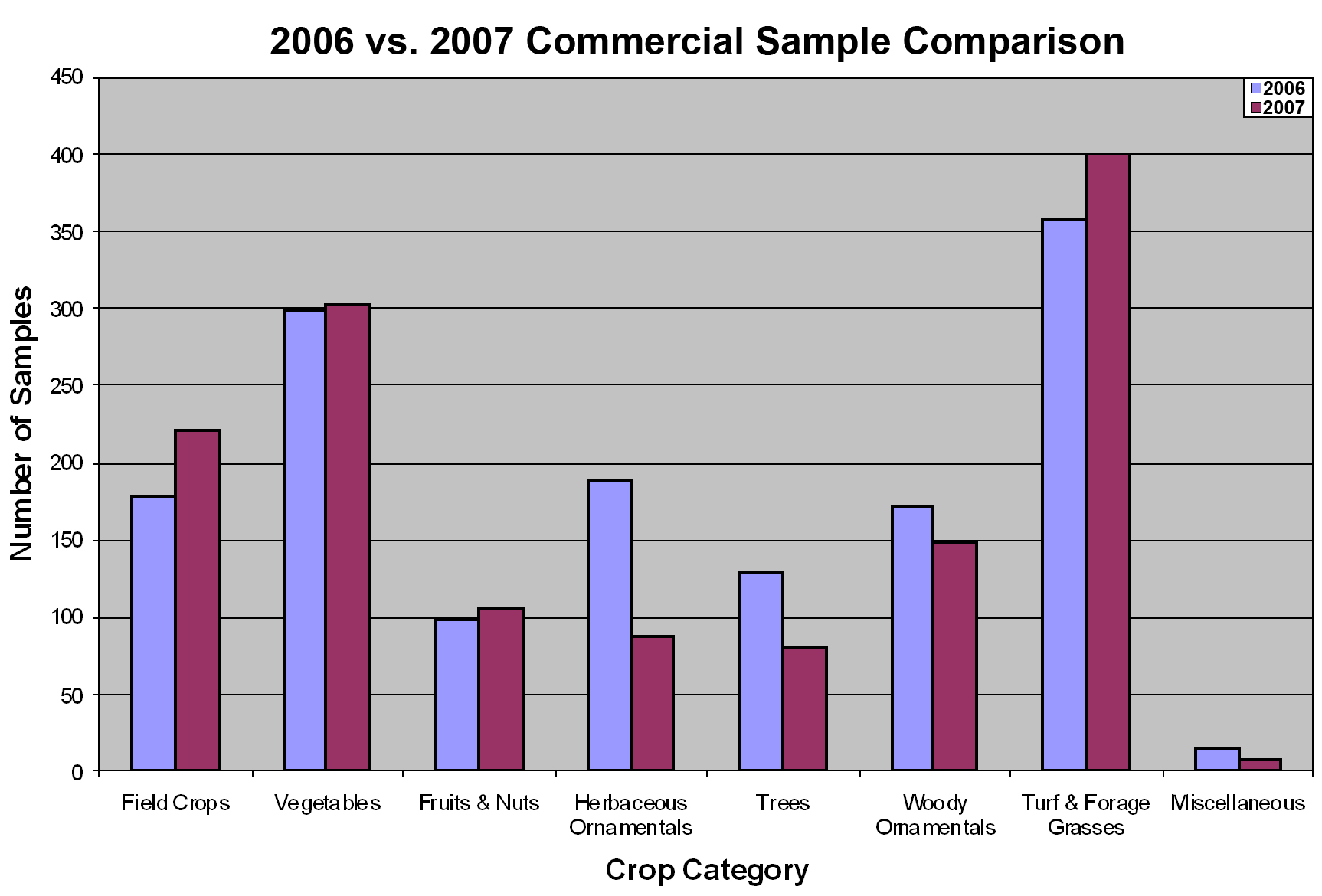 2006 vs. 2007 Commercial Sample Comparison