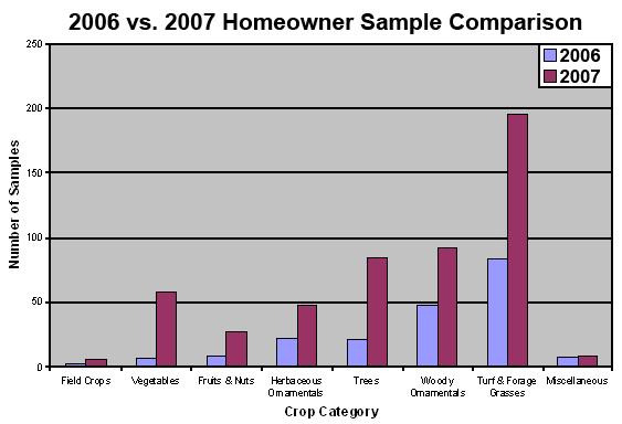 2006 vs. 2007 Homeowner Sample Comparison
