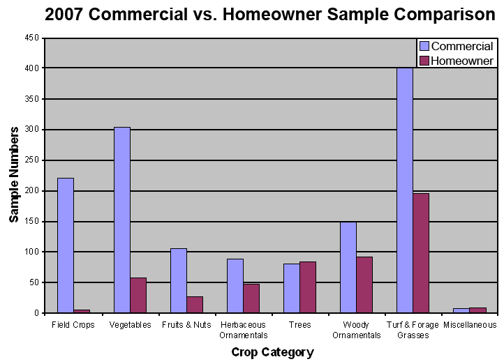 2007 Commercial vs. Homeowner Sample Comparison