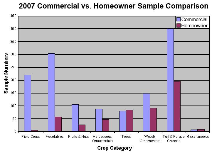 2007 Commercial vs. Homeowner Sample Comparison