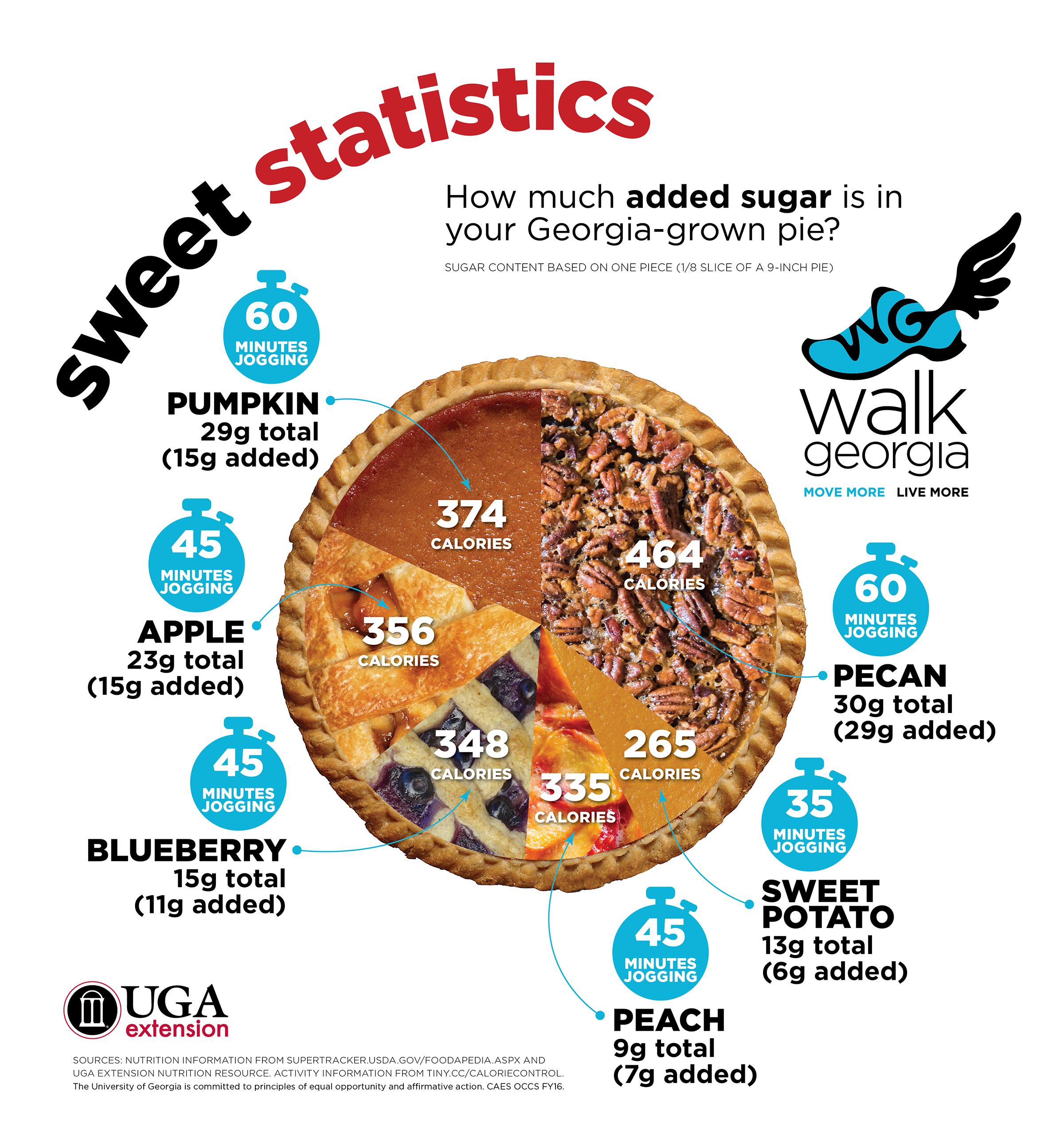 Walk Off That Pie