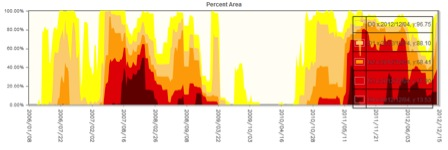 Drought Calendar 2007-2012