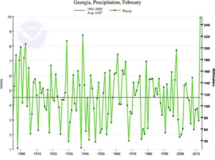 Georgia received more rain this February than during any February over the past 100 years.