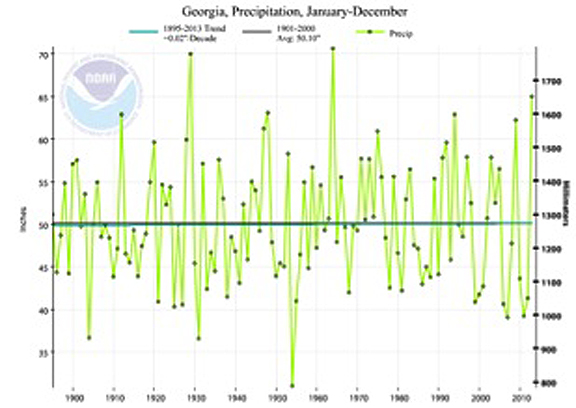 Since 1990, Georgia has experienced almost annual fluctuations between drier than normal and wetter than normal years.