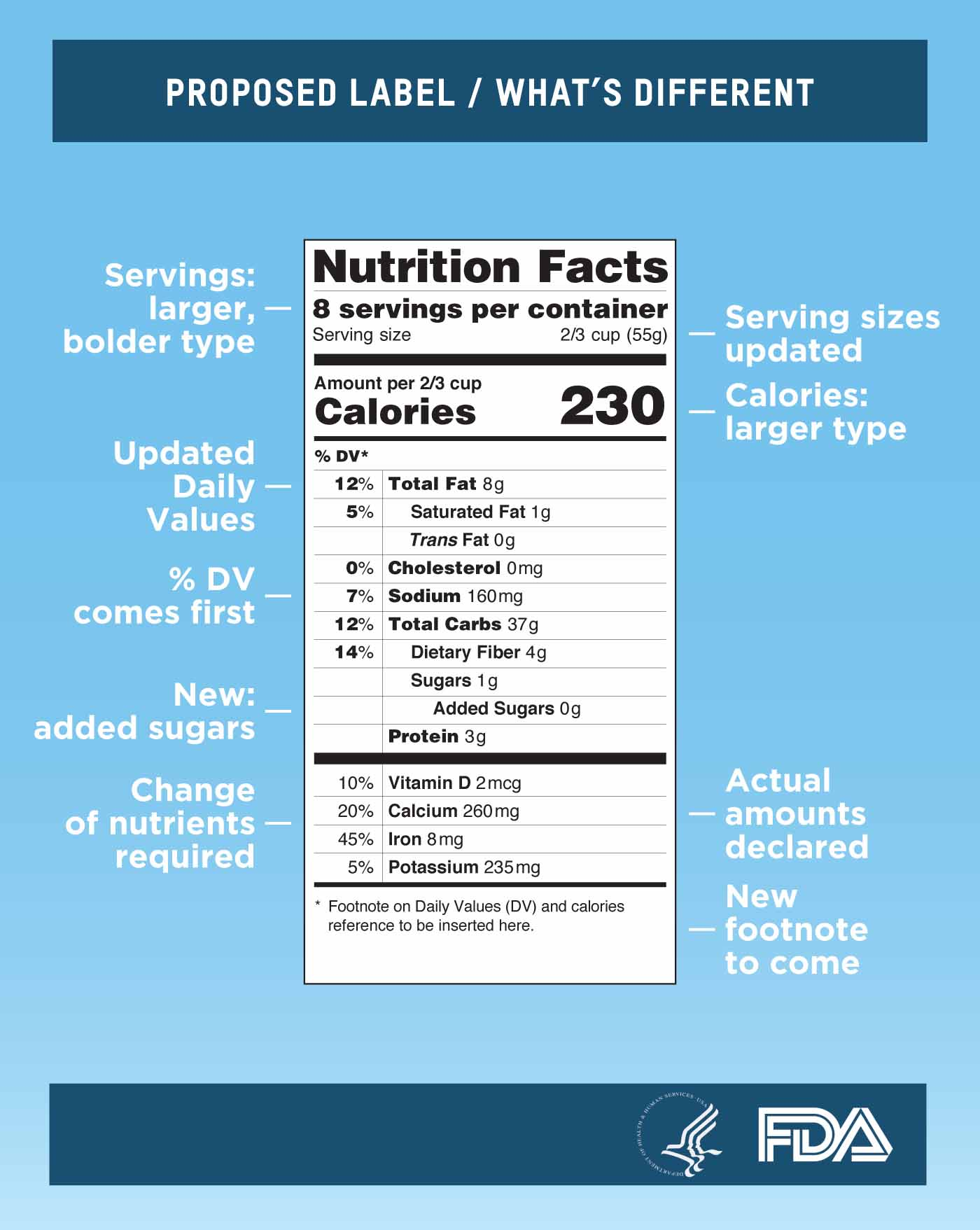 The Food and Drug Administration proposed several changes to the 20 year old Nutrition Facts label on Feb. 27. UGA nutrition experts and researchers believe that the proposed changes, which have not been finalized, will help Georgians make more informed food choices.
