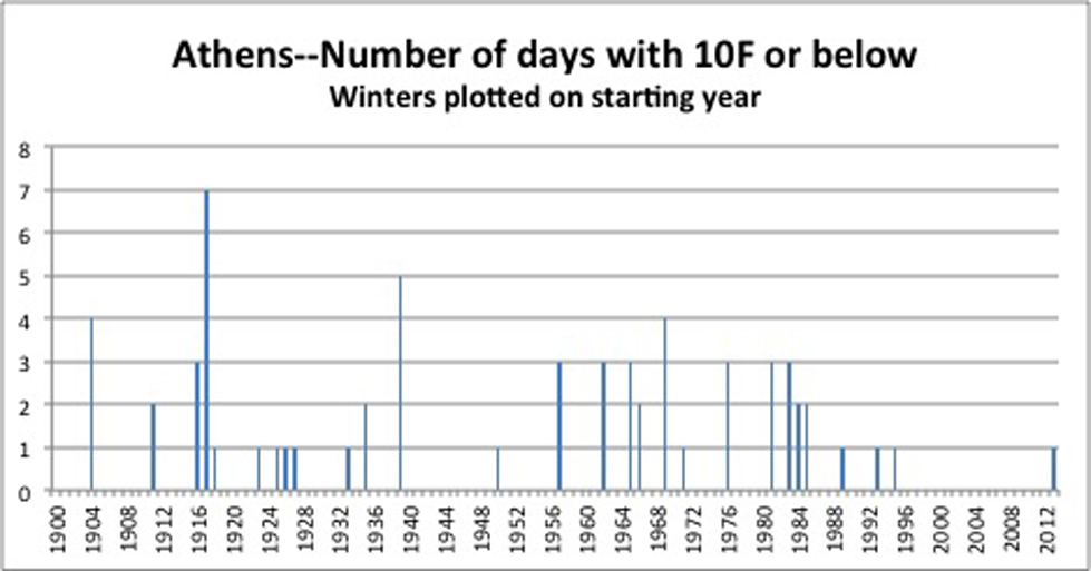 The 2013-2014 may have seemed cold, but it was nothing compared to 1916 when Athens, Ga. experienced seven days with lows below 10 degrees. This winter Athens only experienced 1 night below 10 degrees, but it was the first night below 10 since the early 1990s.