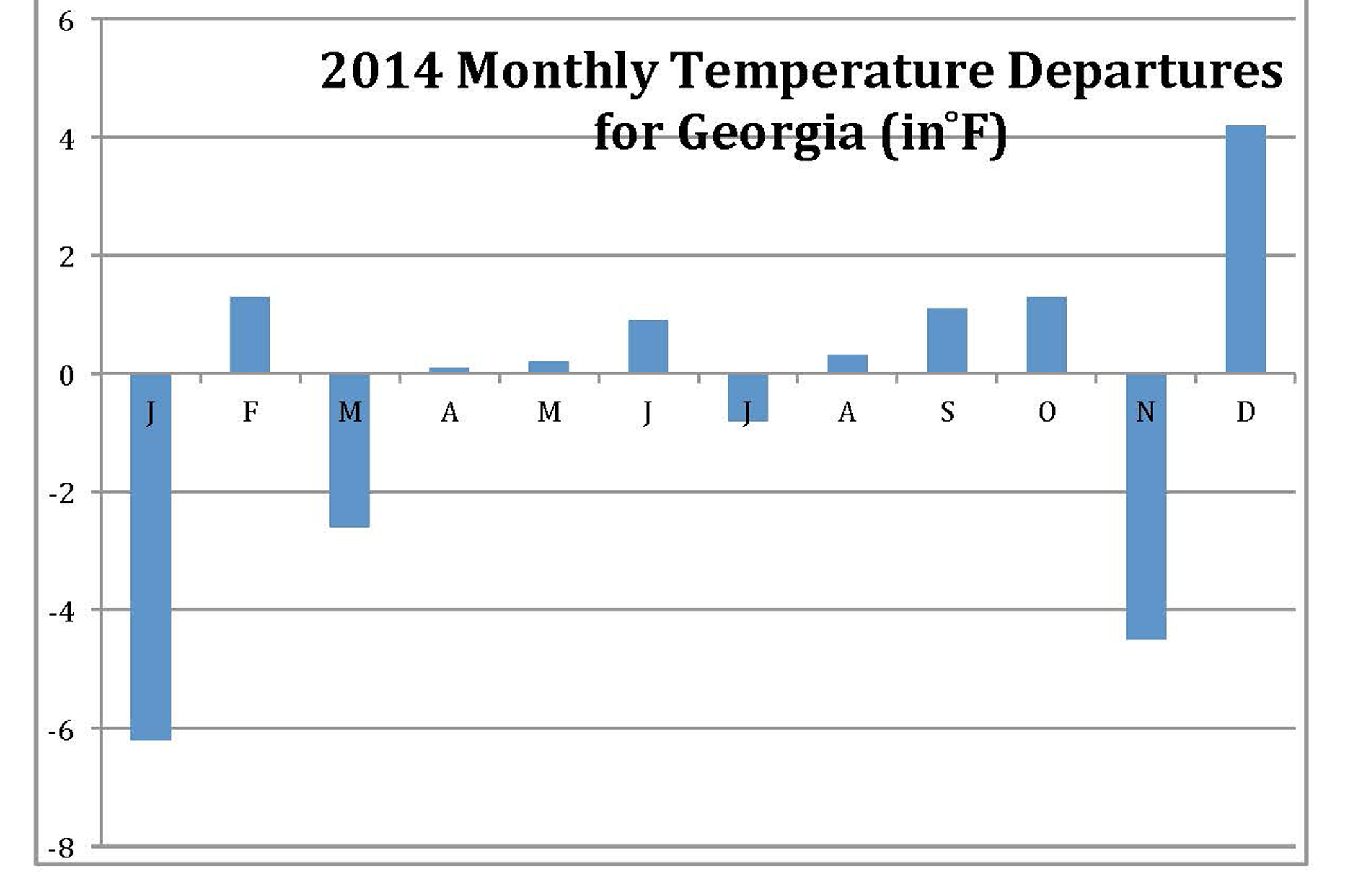Monthly temperature departures from the 1901-2000 base period (Data source: National Climatic Data Center)