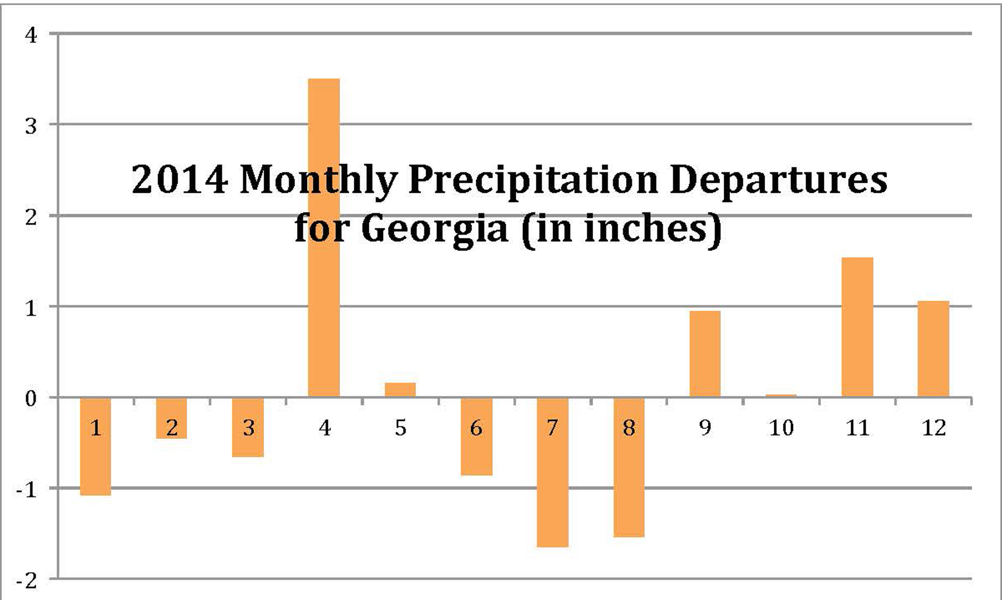 Monthly precipitation departures from the 1901-2000 base period (Data source: National Climatic Data Center)