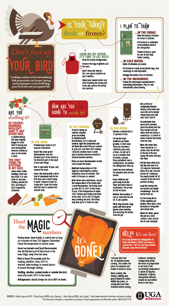Tips for roasting, smoking or frying your turkey, provided by UGA Extension food safety expert Judy Harrison.