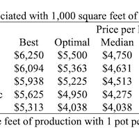 Table 2. Revenues associated with 1,000 square feet of poinsettia production.