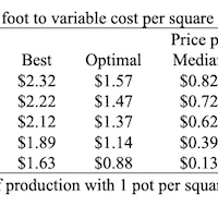Table 3. Revenues per square foot to variable cost per square foot of poinsettia production.