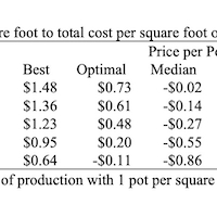 Table 4. Revenues per square foot to total cost per square foot of poinsettia production.